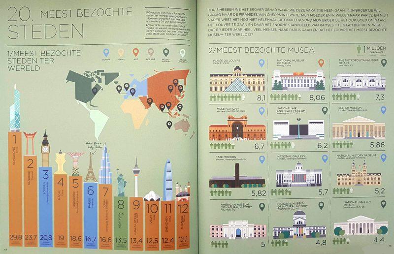 Reis om de wereld in infographics - Mireia Trius & Joana Casals